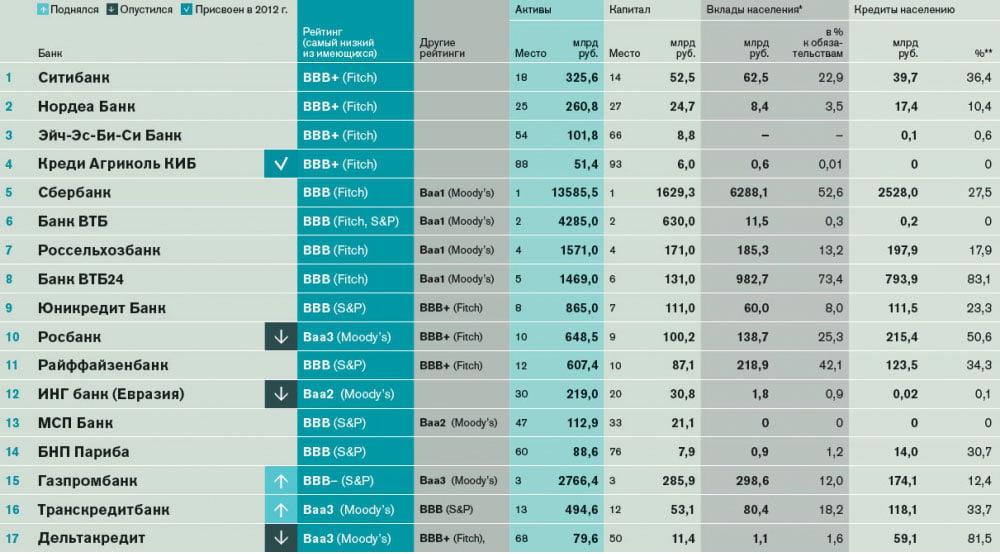 Самые надежные банки России - иностранные