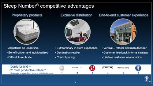 Преимущества компании Select Comfort Corporation