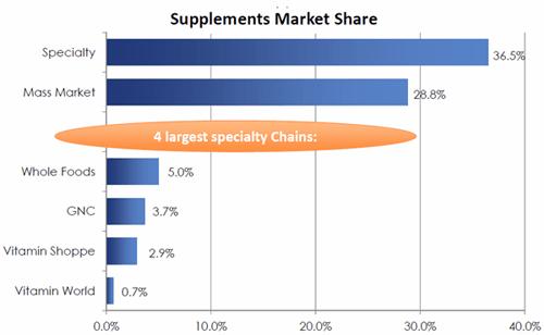Рынок витаминов и пищевых добавок