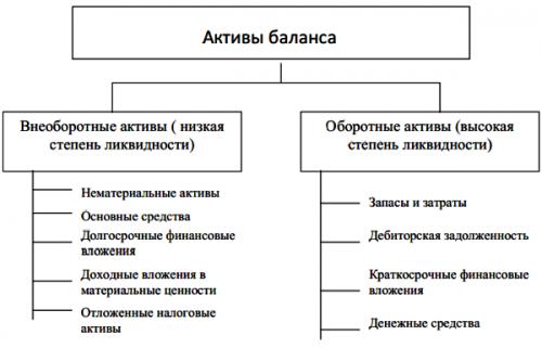 Рис1 - виды нематериальных активов идентифицируемые нма, к числу которых относятся интеллектуальная собственность