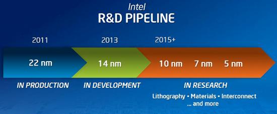 Перспективы развития Intel