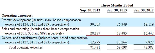 Операционные расходы Changyou.com