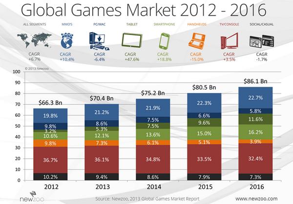 Мировой рынок игр
