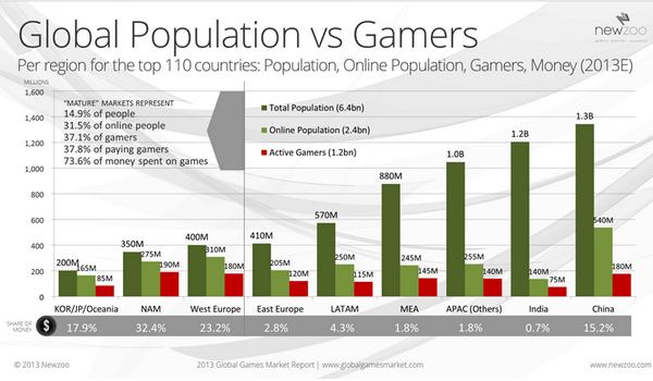 Мировой рынок онлайн-игр
