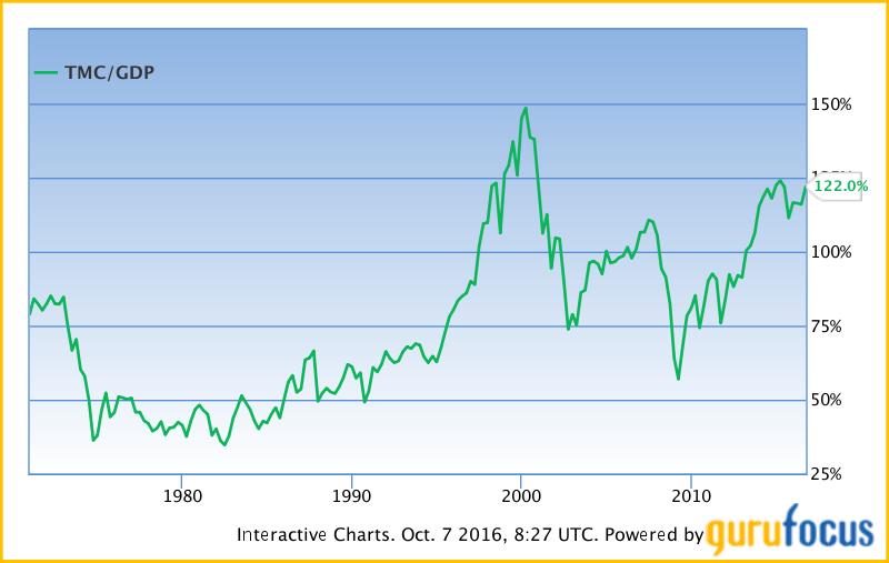 Как оценить рынок акций
