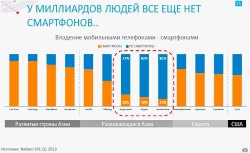 Мобильный рынок 2013