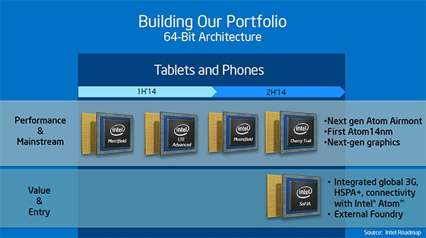 Intel roadmap tablets and phones 2014