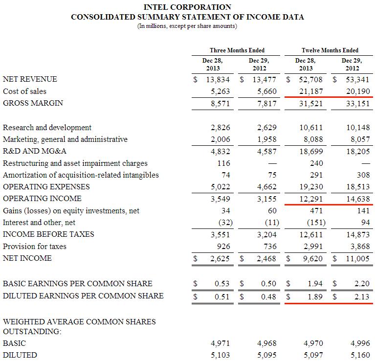 Intel основные показатели за 2013