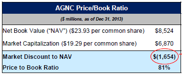 AGNC-PriceBook-Ratio