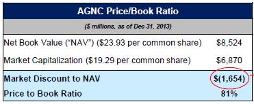 AGNC-PriceBook-Ratio