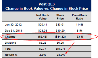 Book Value vs Price