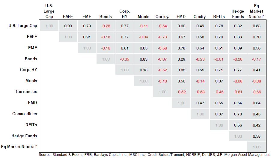 Корреляция различных классов активов за период 2004-2014 гг