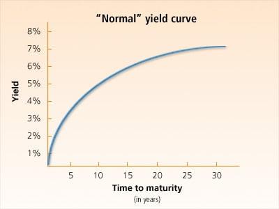 Кривая доходности - Yield Curve