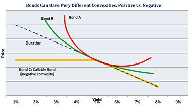Выпуклость облигации, дюрация облигации