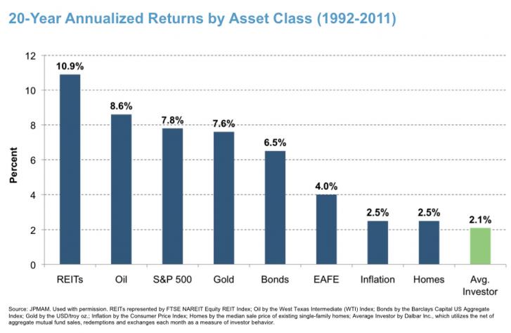 Доходность классов активов vs средний инвестор