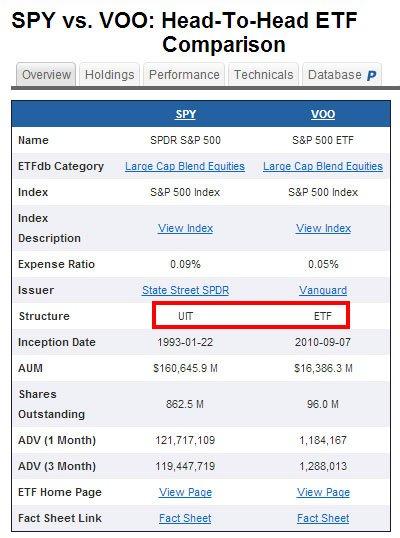 ETF сравнение