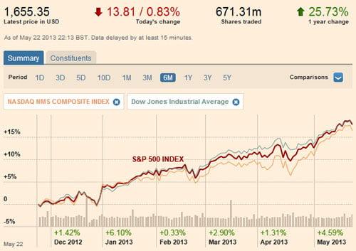 фундаментальный анализ, технический анализ акций