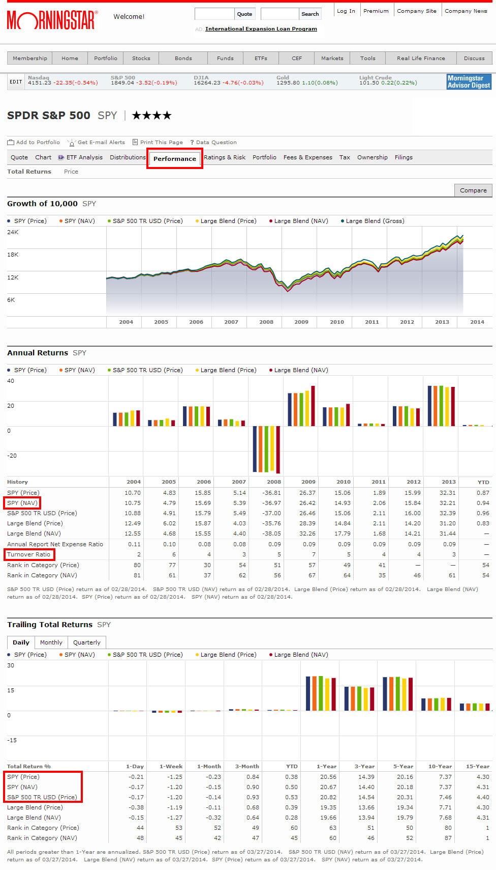 Доходность ETF-a SPDR S&P 500 (SPY)