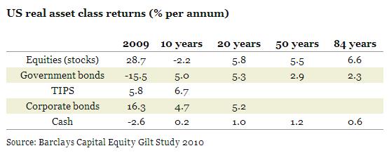 Историческая доходность классов активов США
