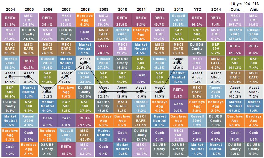 Историческая доходность классов активов 2004-2014 гг