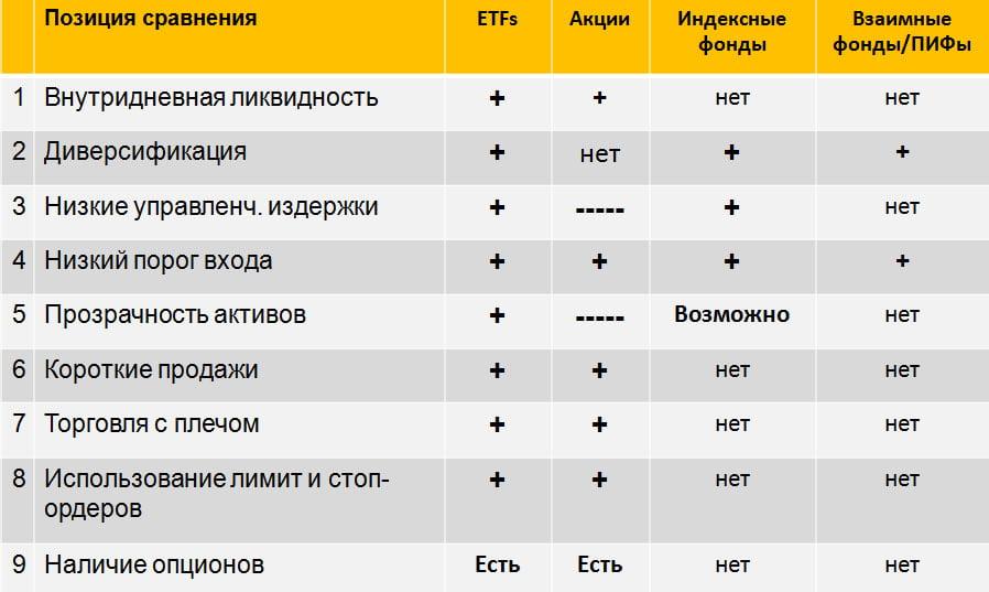 Индексный фонд в сравнении с другими фондами