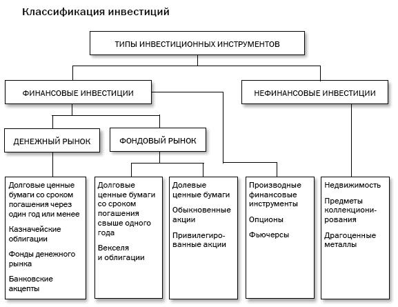Классификация инвестиционных инструментов