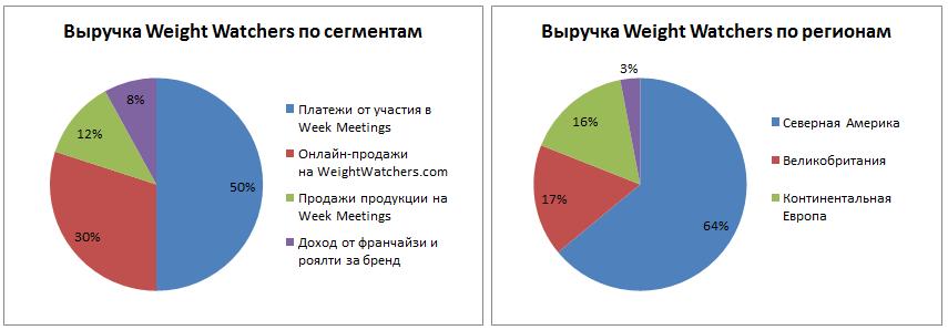 Выручка Weight Watchers в разрезе сегментов и регионов, данные на конец 2013 года