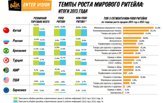Russian retail online retail_2014