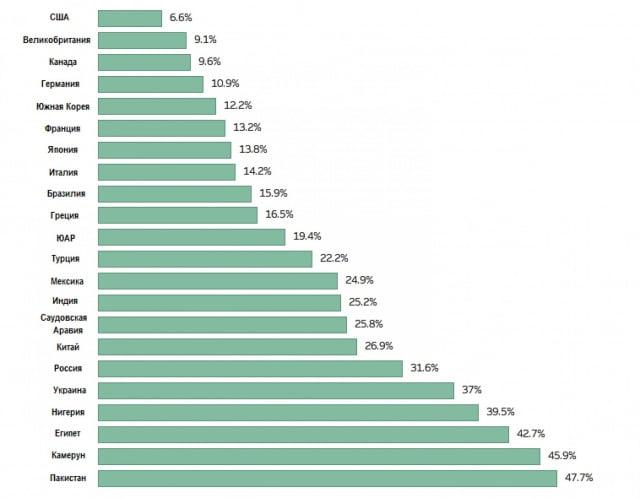Сколько тратят страны мира на продукты питания