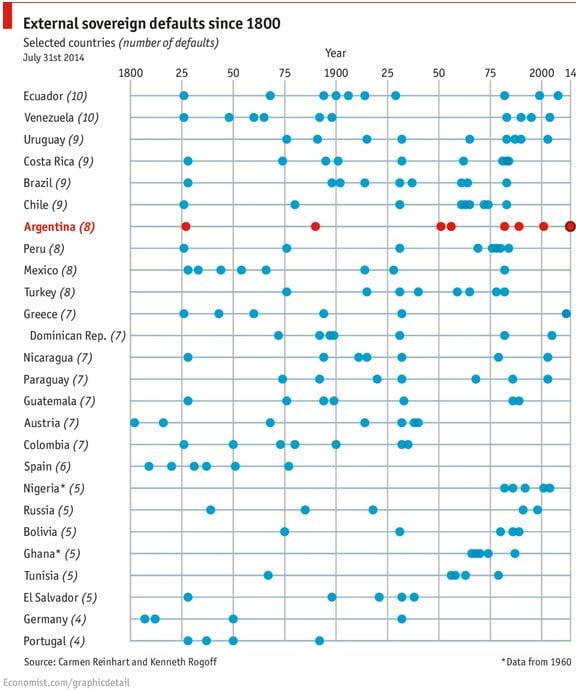 История суверенных дефолтов с 1800 по 2014 гг на одном графике