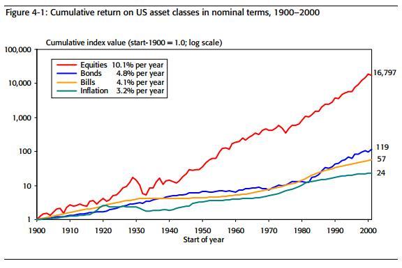Кумулятивная номинальная доходность классов активов США, 1900 – 2000 гг.