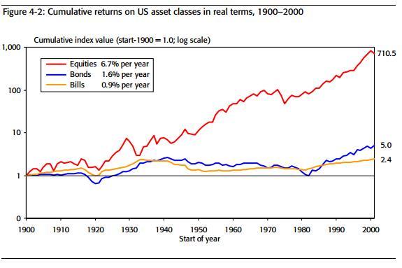 Кумулятивная реальная доходность классов активов США, 1900 – 2000 гг.
