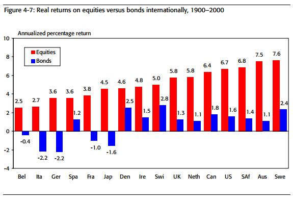 Сравнение реальных доходностей акций и облигаций по странам мира, 1900 – 2000 гг.