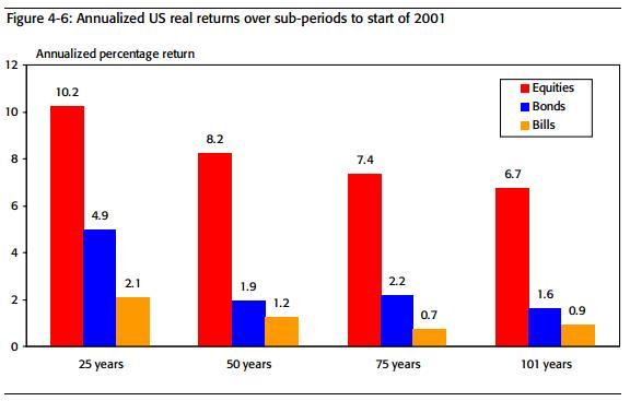 Годовые реальные доходности активов США по периодам с окончанием в 2001 г.