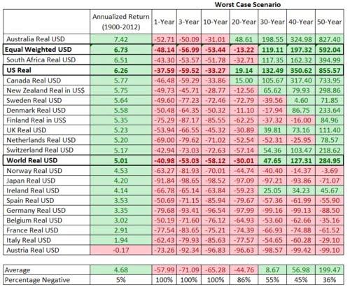 Доходность и риски инвестиций в рынок акций страны