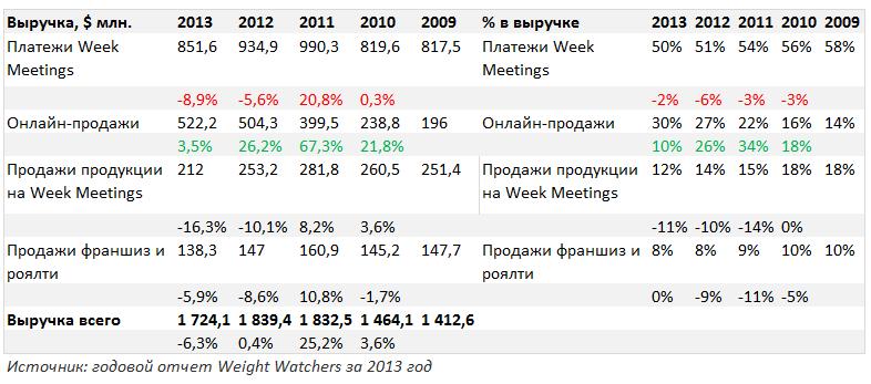 Динамика выручки Weight Watchers по каналам продаж 2009-2013 гг