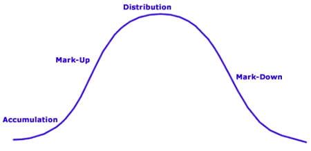 Циклы фондового рынка