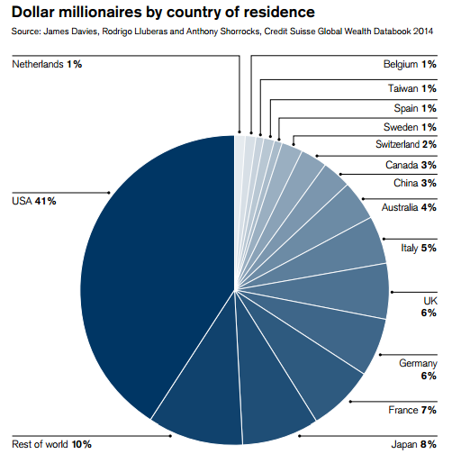 Dollar millionaires by country of residence
