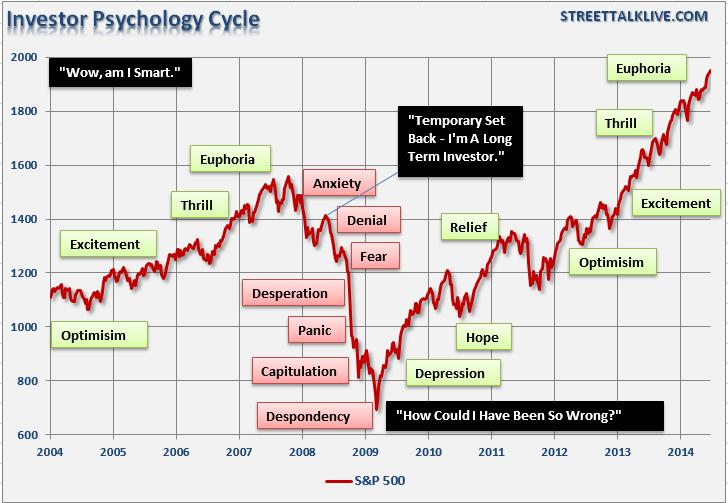 Психологический цикл инвестора