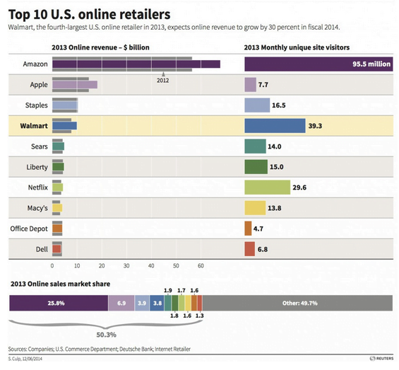 Top-10 US e-commerce