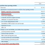 Денежный поток от операций, данные из отчета Denbury Resources Inc. за 2014 г.