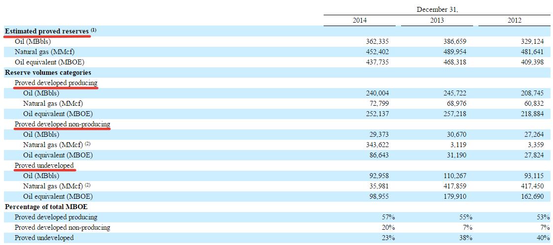 Категории запасов, данные из отчета Denbury Resources Inc. за 2014 г.