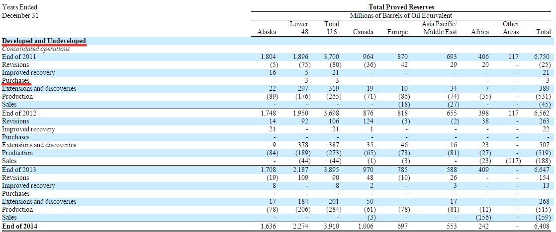 Категории запасов, данные из отчета ConocoPhillips за 2014 год.