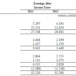 Бизнес Exxon Mobil по направлениям, данные отчета за 2014 г.