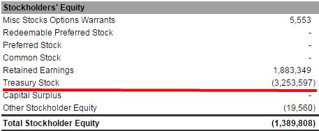 Казначейские акции (Treasury Stock)