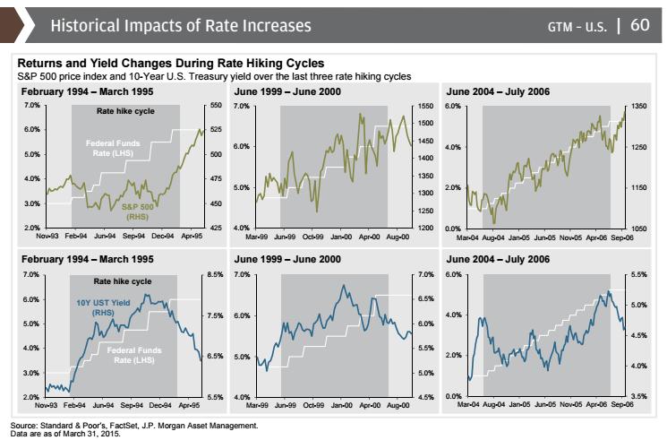 Динамика S&P 500 и 10-летних облигаций США в течение последних трех циклов повышения процентных ставок