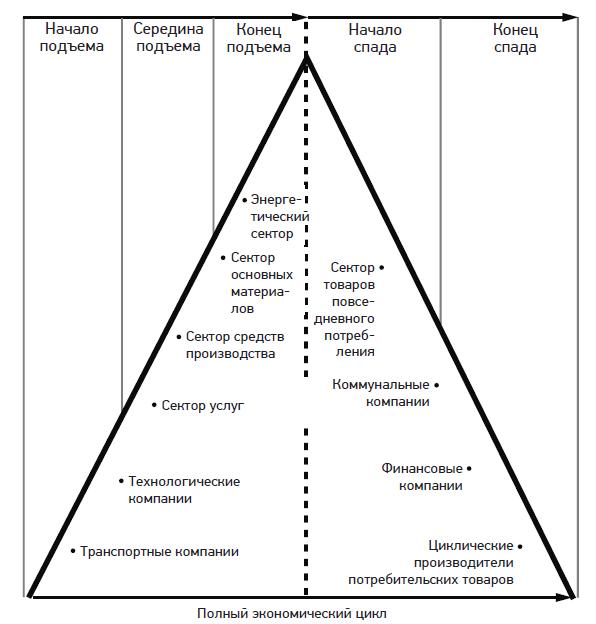 Модель ротации секторов рынка