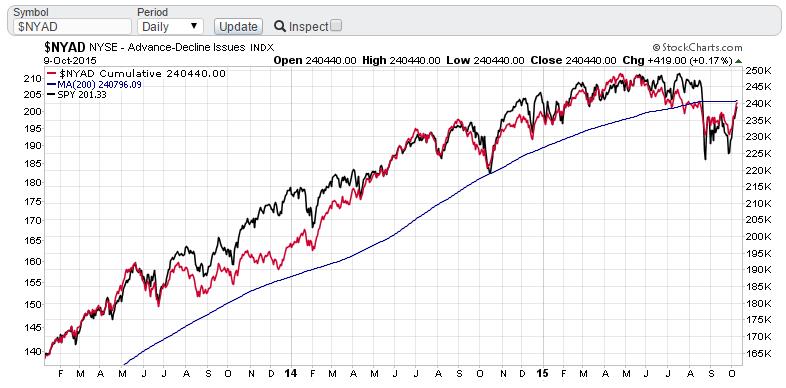 Линия роста/падения NYSE