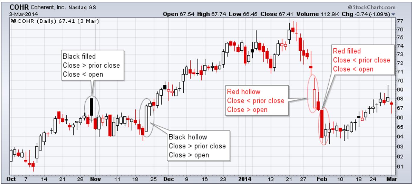 candle_stockcharts