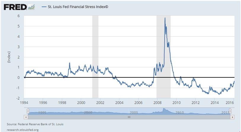Динамика индекса финансового стресса от Федерального резервного банка Сент-Луиса